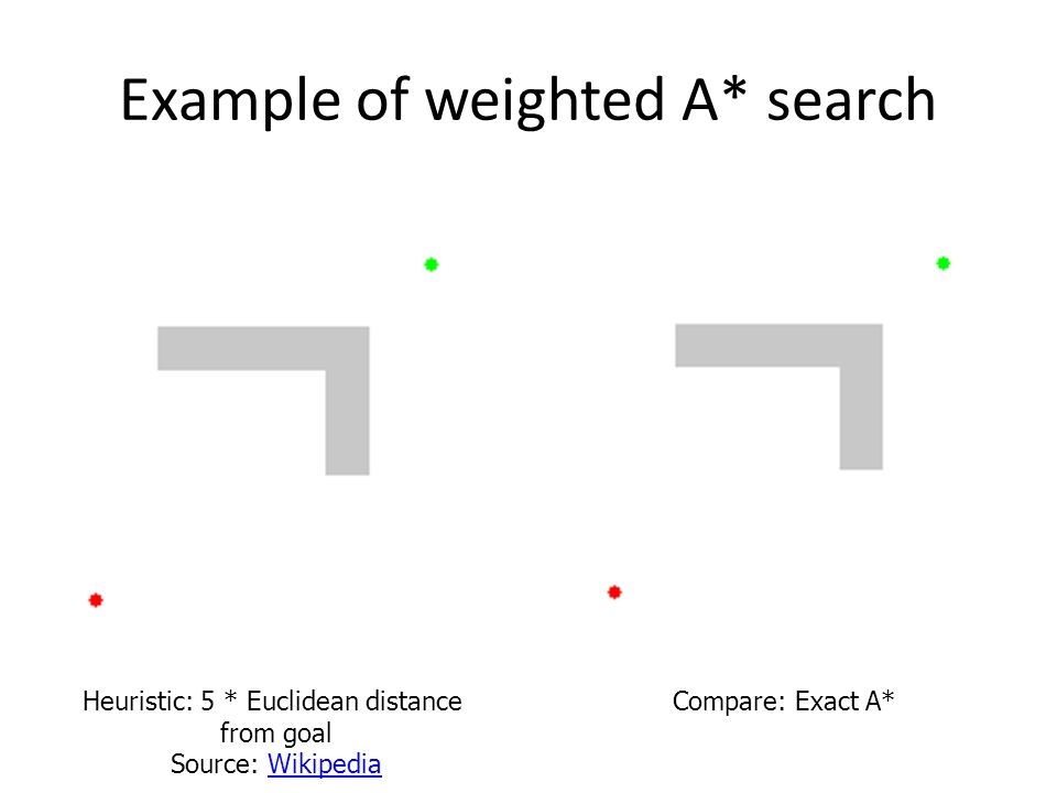 Example of weighted A* search