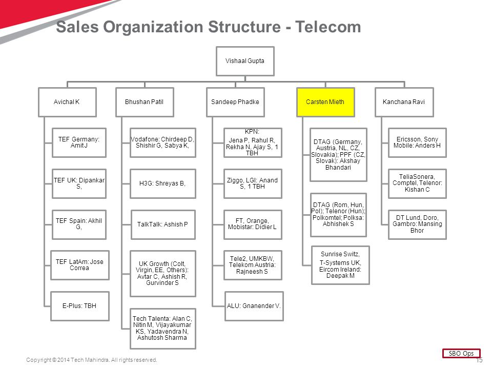 organizational structure of vodafone Improving and developing capacities, redesigning the organizational structure and modify management processes allow vodafone to close existing inconsistencies a detailed analysis of vodafone's organizational capabilities has yielded the following results.