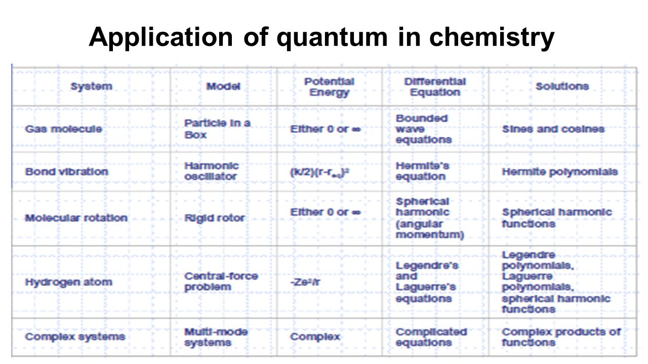 Application of quantum in chemistry