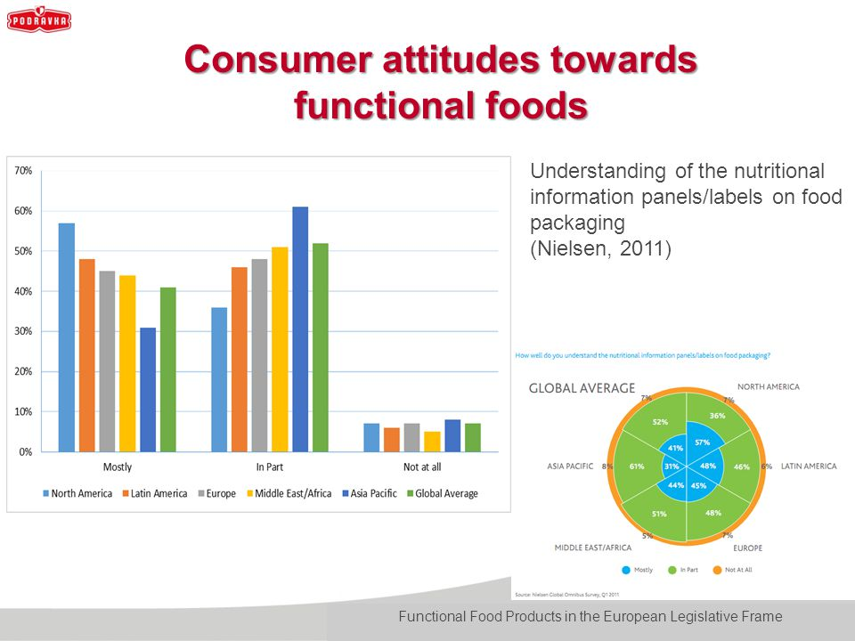 consumers knowledge and attitude towards nutrient Consumer perception and behaviour towards tropical fruits in belgium sara sabbe ugent ()  mark abstract increased health consciousness and growing importance consumers attach to fruit in the diet lead to an increasing demand for various tropical fruits in europe.