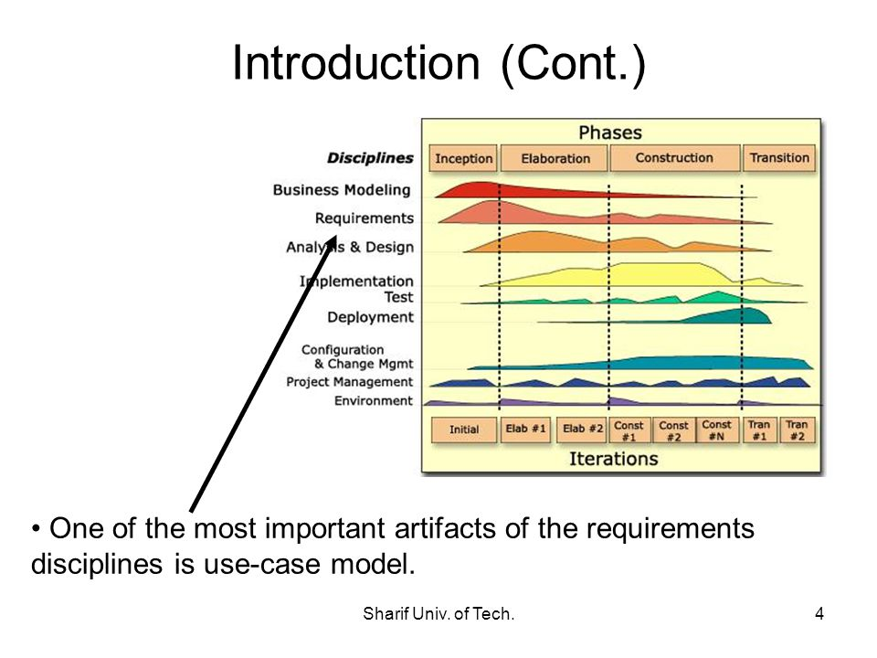 Introduction (Cont.) One of the most important artifacts of the requirements disciplines is use-case model.