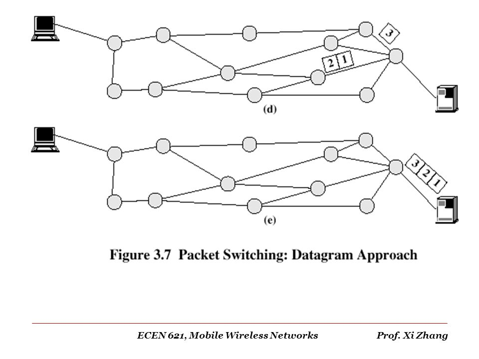 ECEN 621, Mobile Wireless Networks