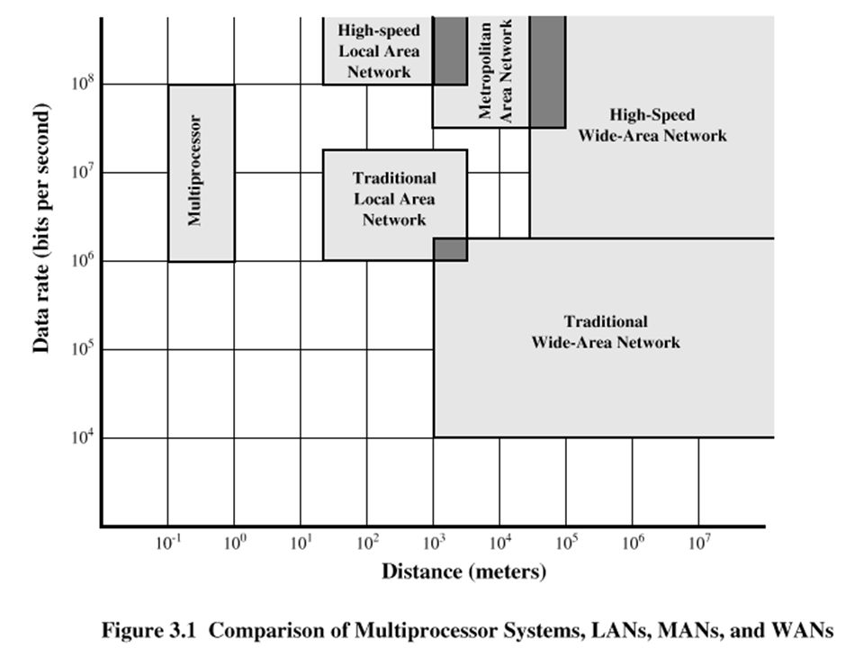 Speed and Distance of Communications Networks
