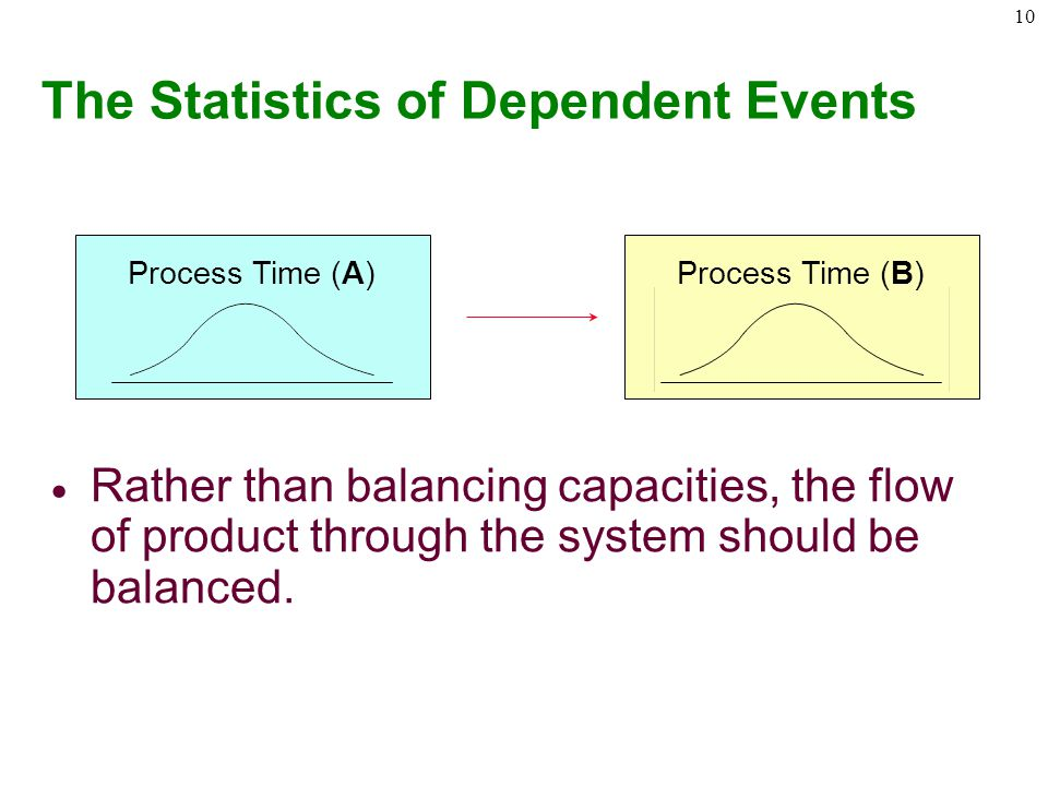 The Statistics of Dependent Events