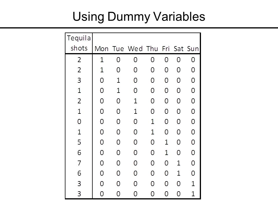 how to use dummy variables Now, let us look at the dummy variable solution  (use the procedures proposed  here, or the one used in the syntax file of the present analysis, which applies.