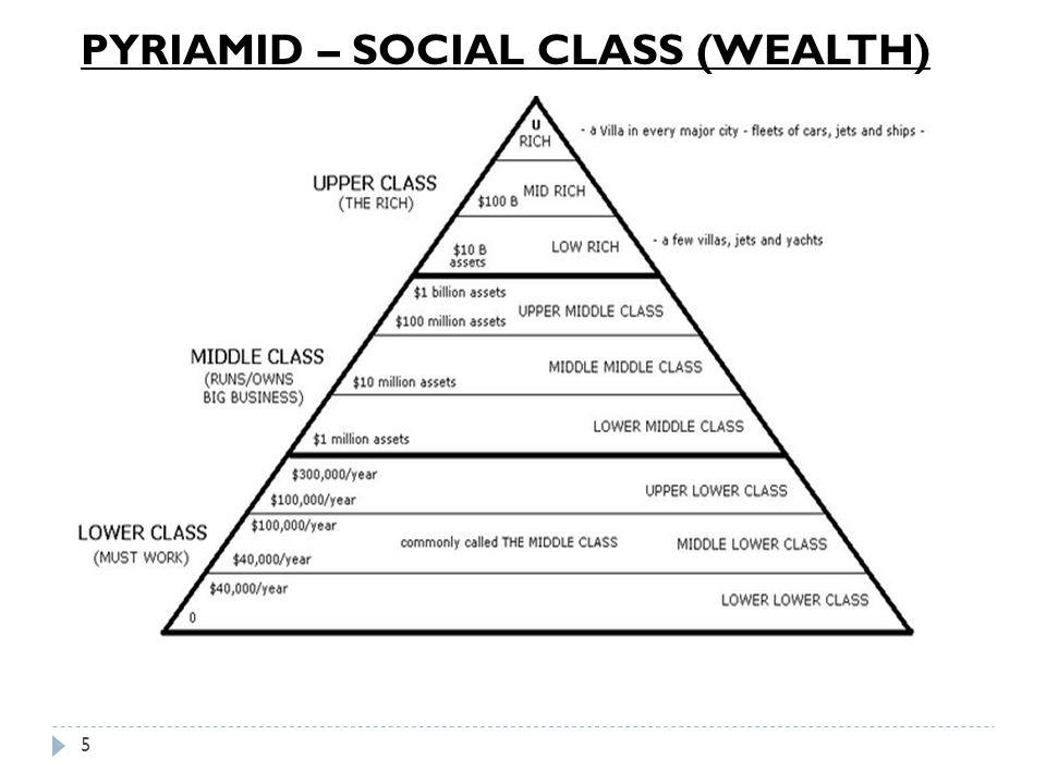 PYRIAMID – SOCIAL CLASS (WEALTH)