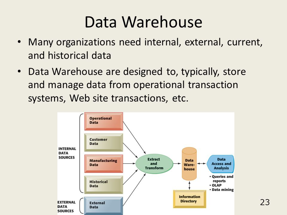Data Warehouse Many organizations need internal, external, current, and historical data.