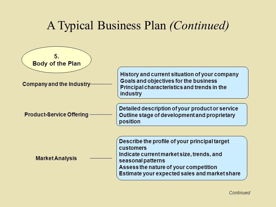 Service Industry Business Plan