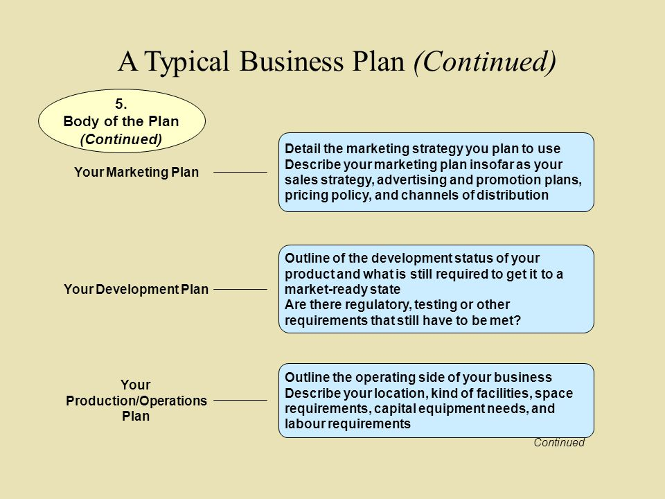 preparing your business plan A business plan is a written description of your business's future, a document that tells what you plan to do and how you plan to do it if you jot down a paragraph on the back of an envelope.