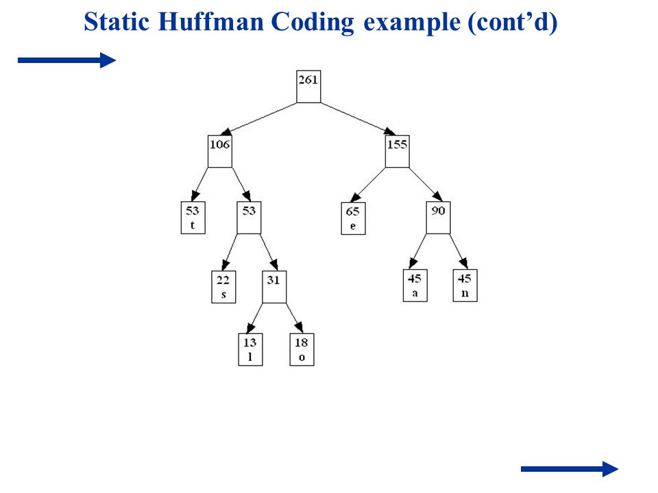 Static Huffman Coding example (cont'd)