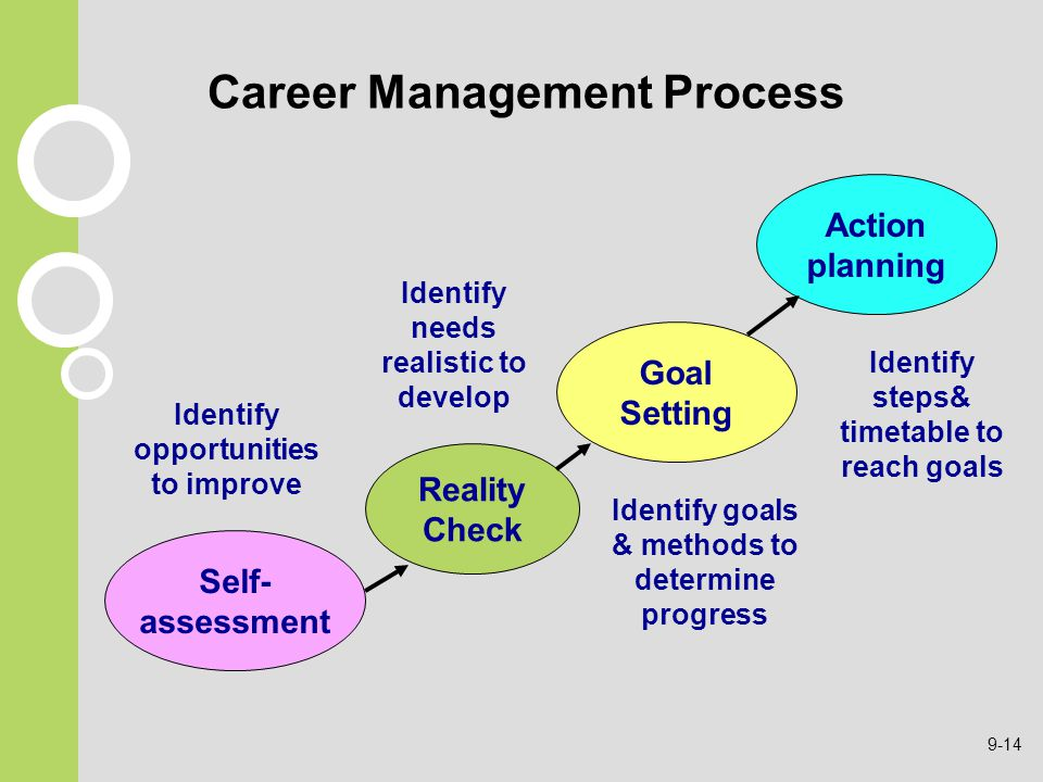 career goals investment management Compare our programs cfa institute offers investment industry educational programs that are recognized and respected around the world see which one best fits your career goals and finance students who want to work in the investment management profession.