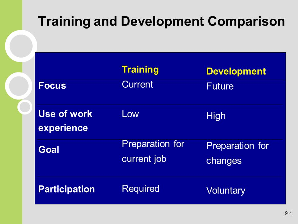 Training and Development Comparison