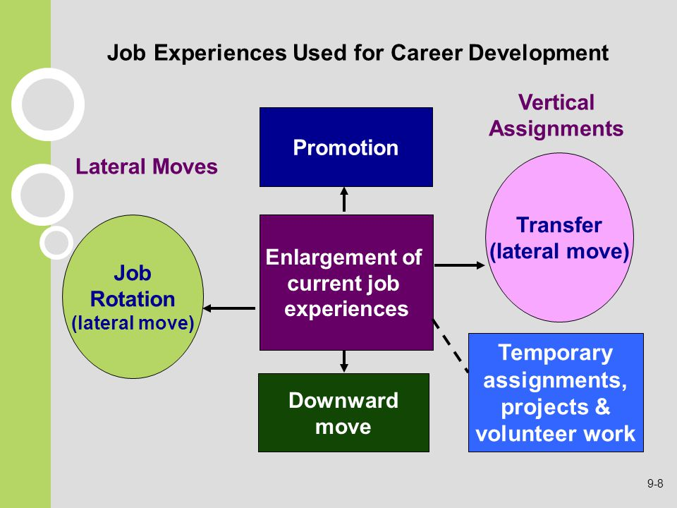 Job Experiences Used for Career Development