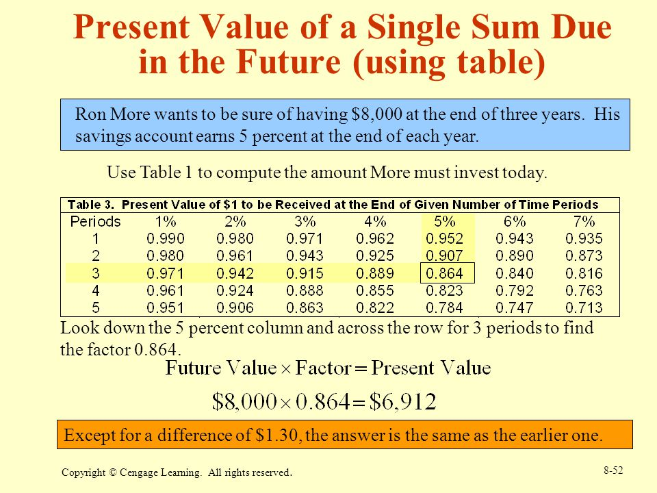 time value of money and end of year Time value of money chapter 5 the cash flow occurring at time zero and that at the end of each year are shown above the 134 part 2 important financial concepts.