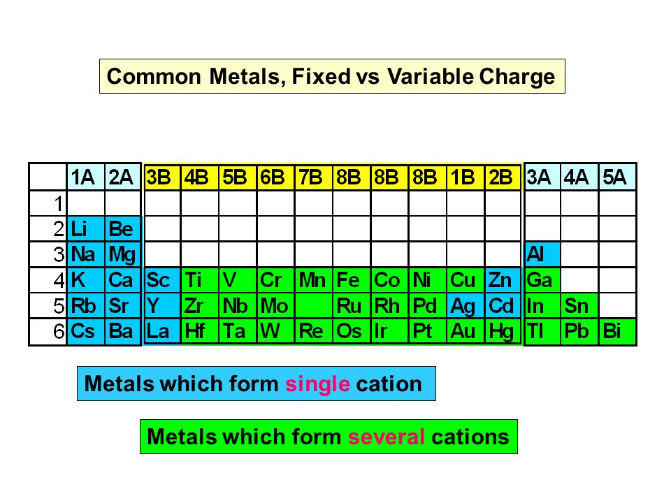 Topic ii elements and compounds ppt video online download common metals fixed vs variable charge urtaz Choice Image