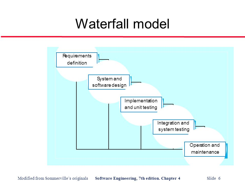 Software process models ppt video online download for Waterfall design model
