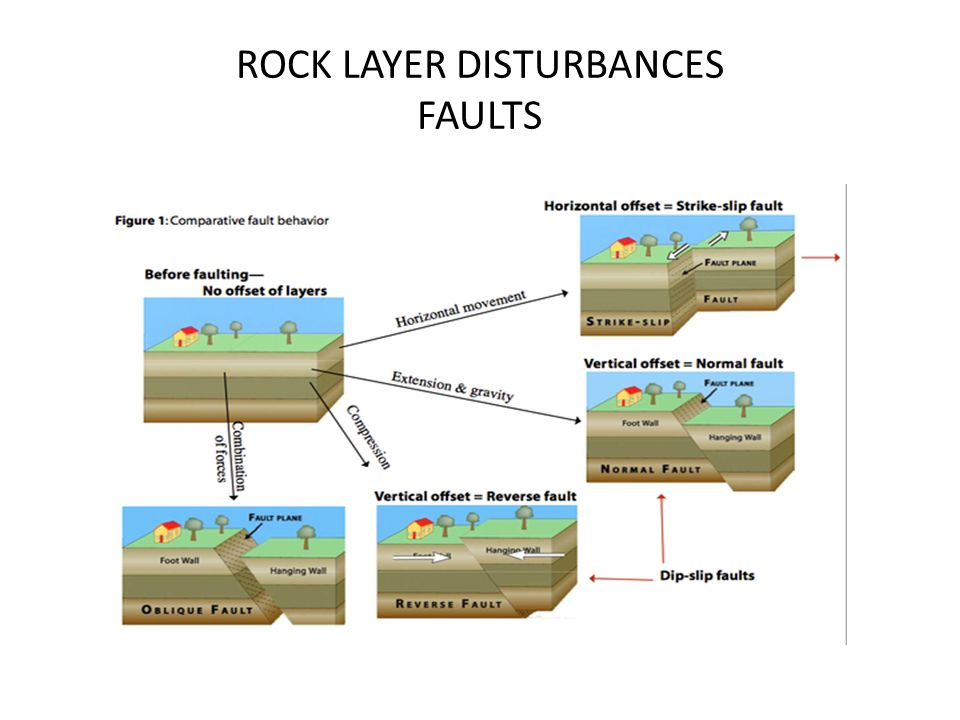 Relative hookup which rock layer formed first