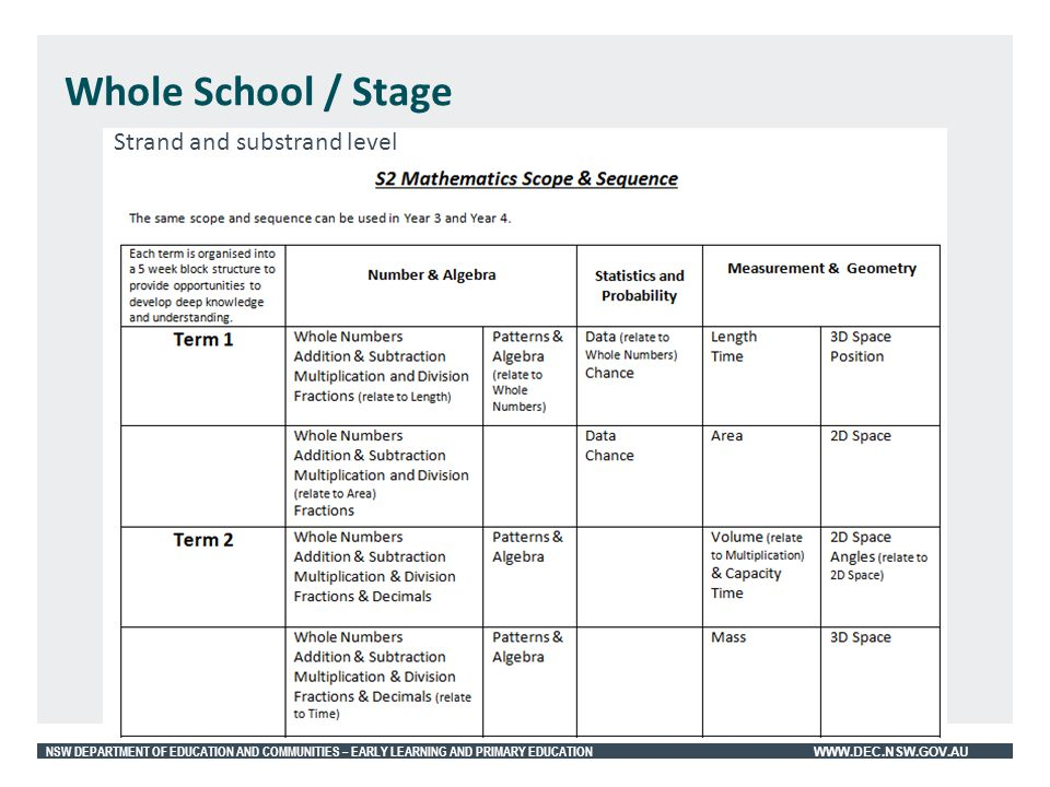 Whole School / Stage Strand and substrand level