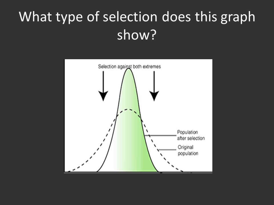 What type of selection does this graph show