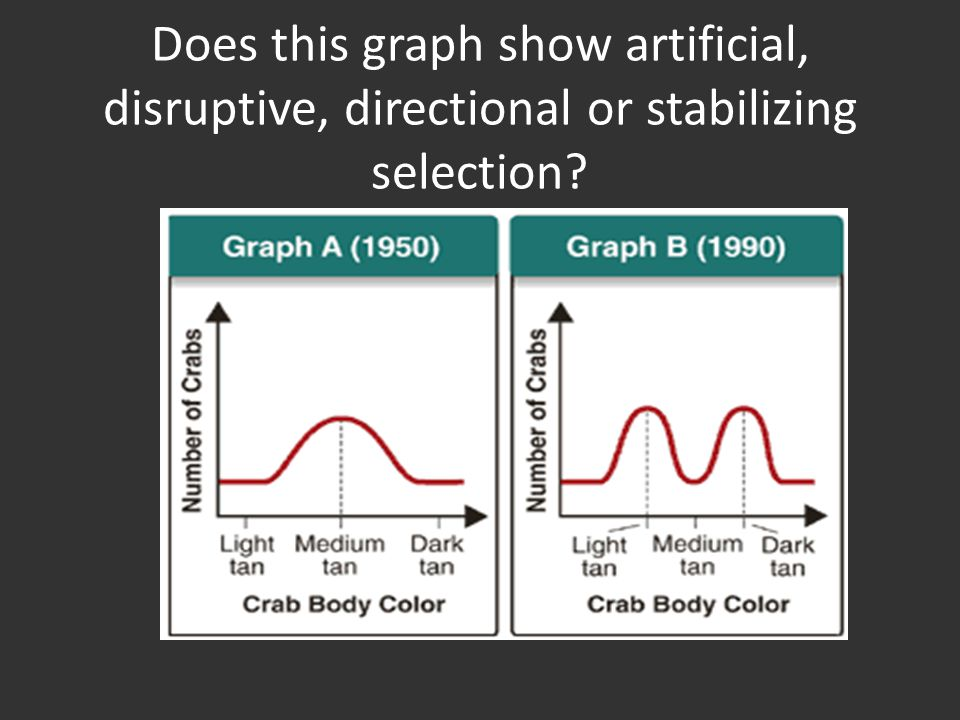 Does this graph show artificial, disruptive, directional or stabilizing selection
