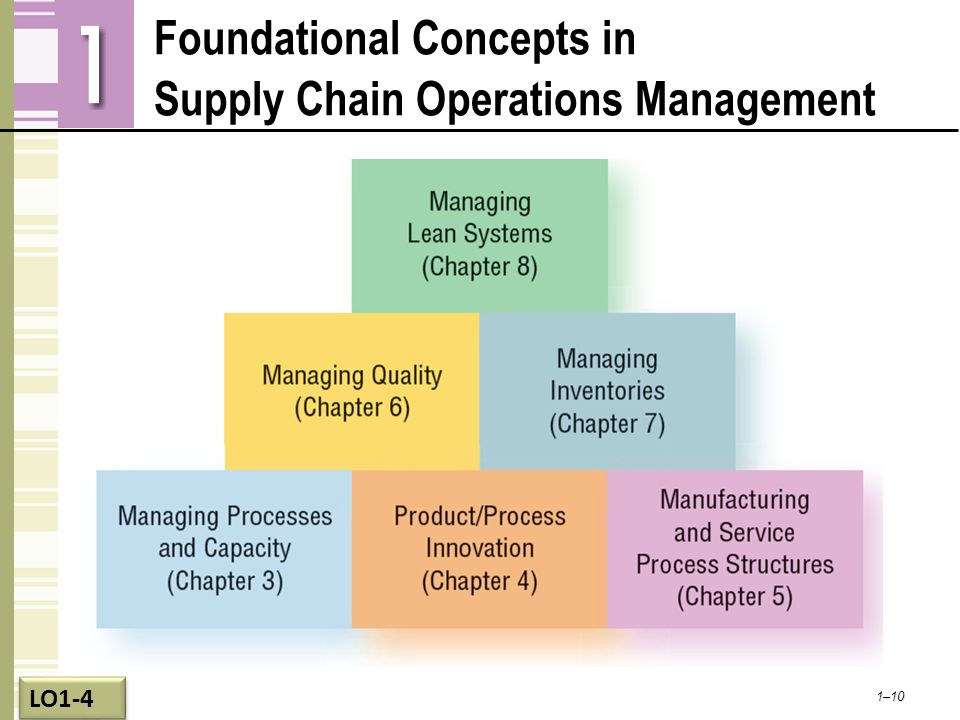 Foundational Concepts in Supply Chain Operations Management