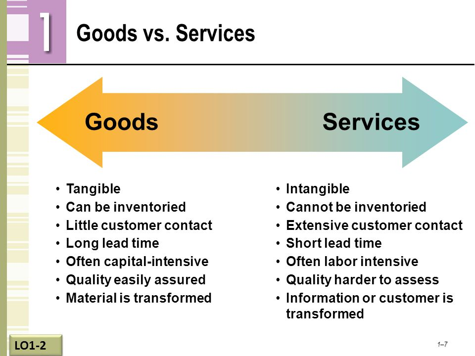 Goods vs. Services Goods Services Tangible Can be inventoried