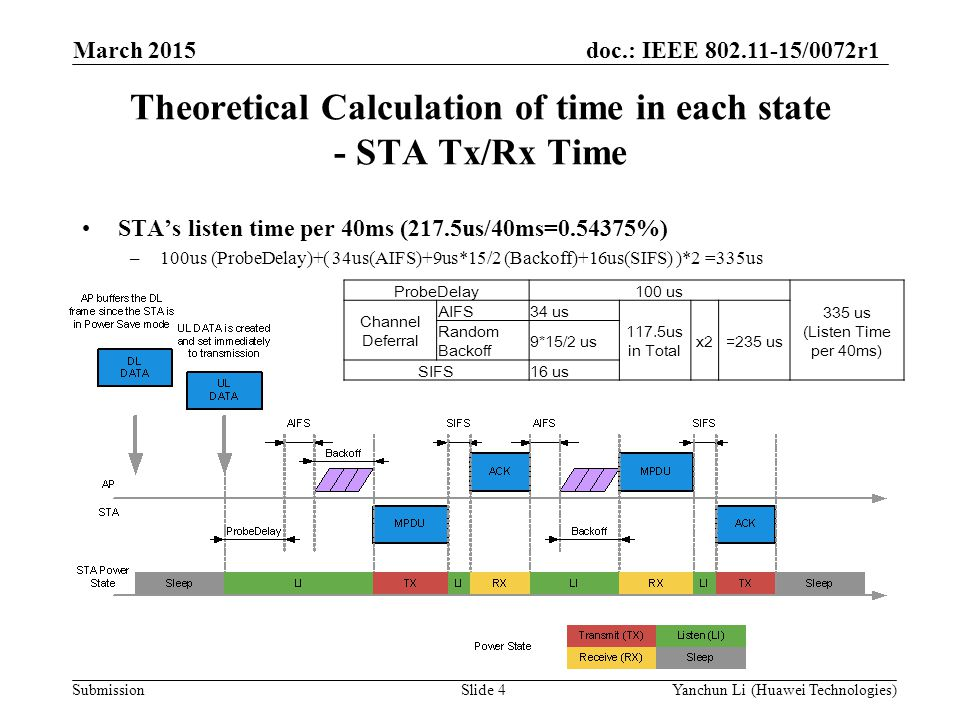 Theoretical Calculation of time in each state - STA Tx/Rx Time