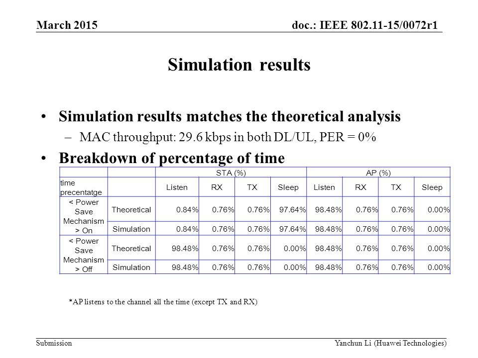 Simulation results Simulation results matches the theoretical analysis
