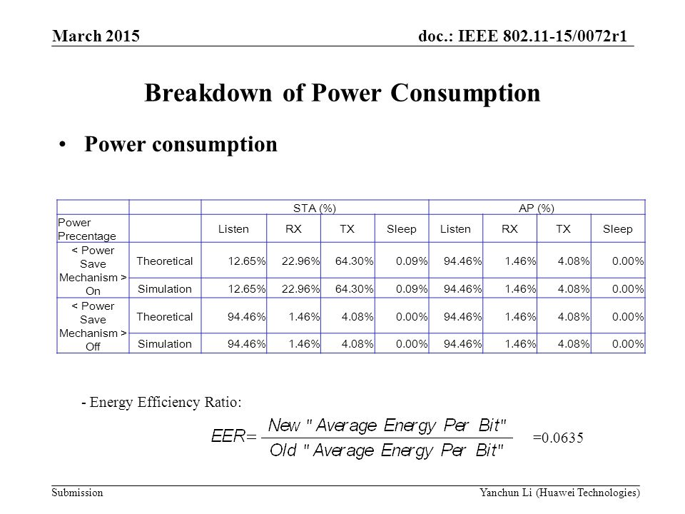 Breakdown of Power Consumption