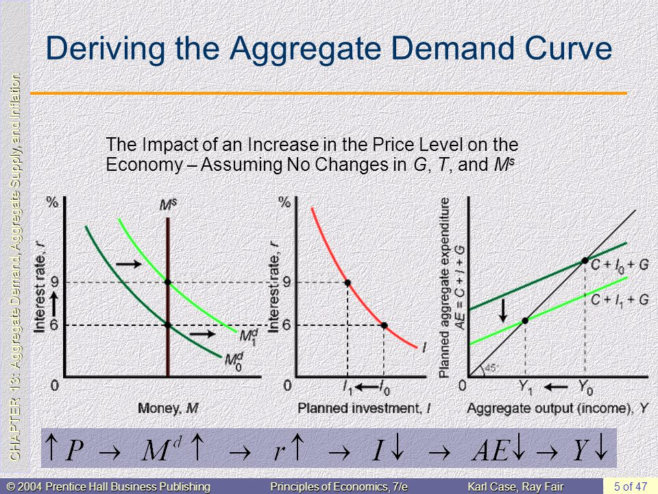 monetary policy and aggregate demand curve The influence of monetary and fiscal policy on aggregate demand and quantity demanded is represented with a downward-sloping aggregate-demand curve, as in panel (b).
