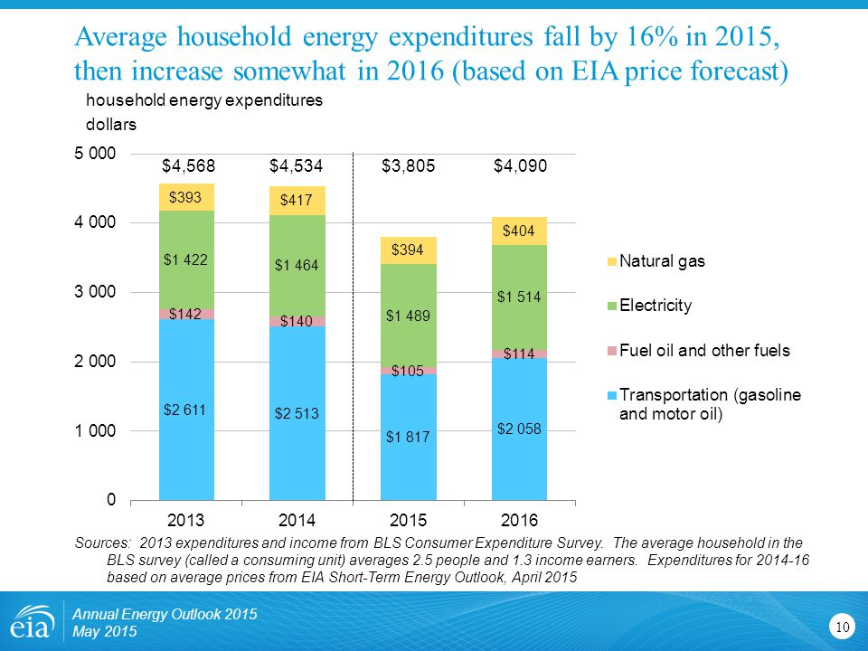 Average household energy expenditures fall by 16% in 2015, then increase somewhat in 2016 (based on EIA price forecast)