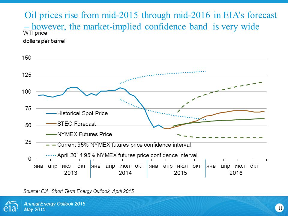 Oil prices rise from mid-2015 through mid-2016 in EIA's forecast – however, the market-implied confidence band is very wide