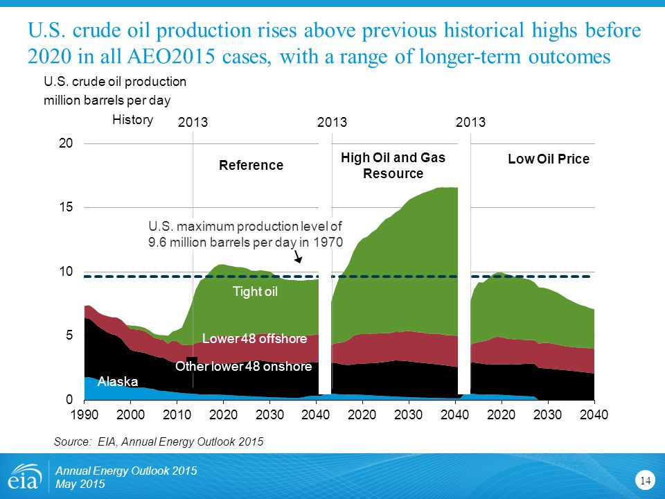 High Oil and Gas Resource