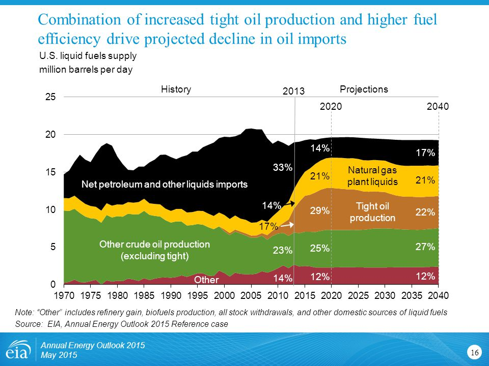 Combination of increased tight oil production and higher fuel efficiency drive projected decline in oil imports