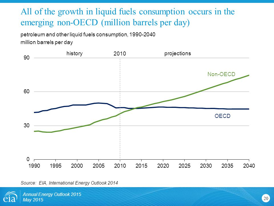 All of the growth in liquid fuels consumption occurs in the emerging non-OECD (million barrels per day)