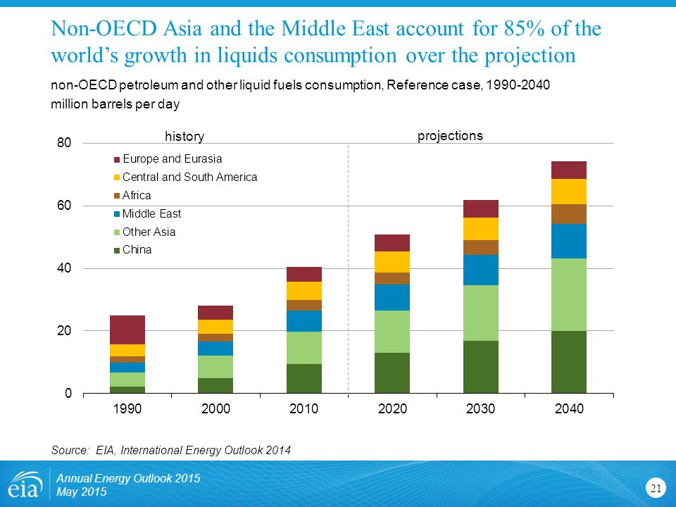 Non-OECD Asia and the Middle East account for 85% of the world's growth in liquids consumption over the projection