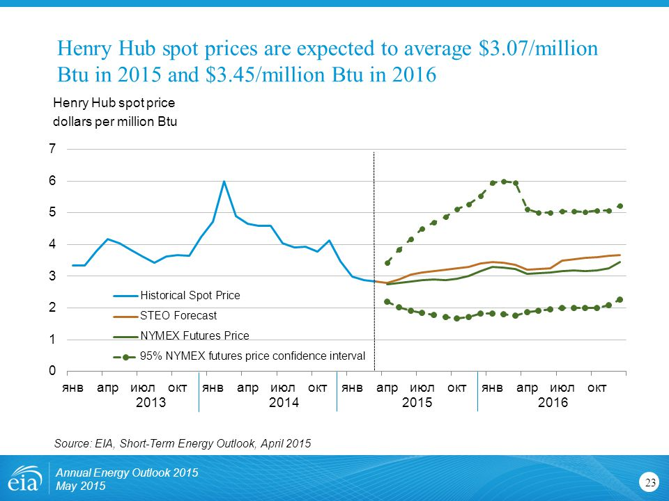 Henry Hub spot prices are expected to average $3