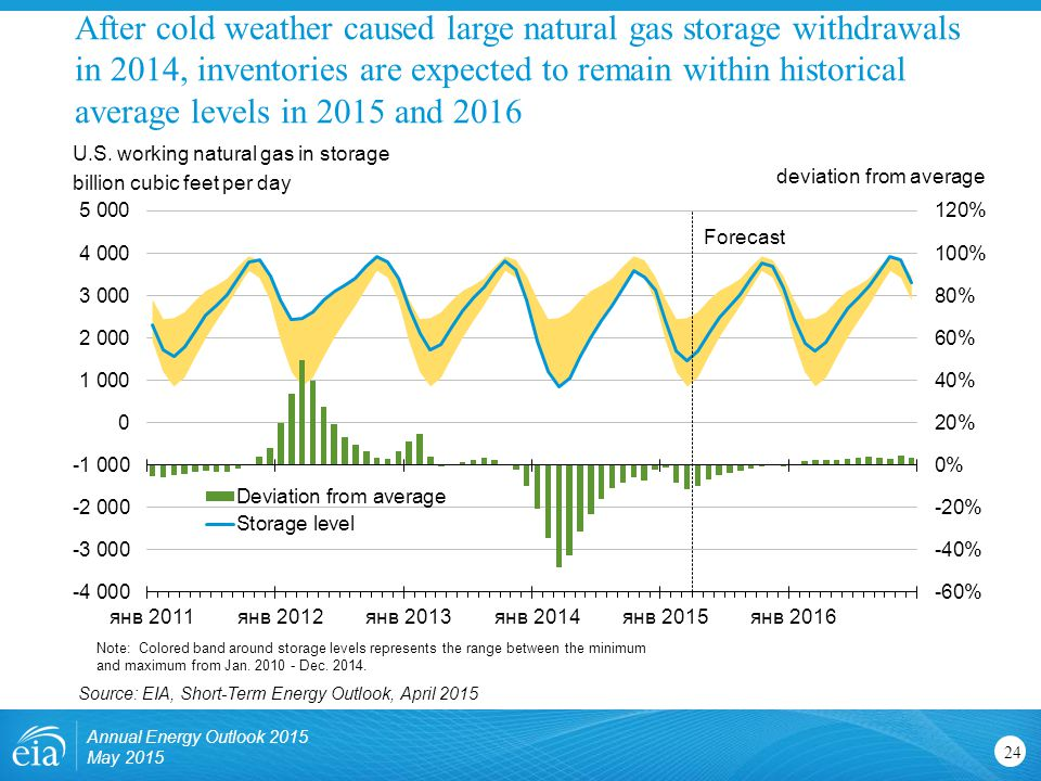 After cold weather caused large natural gas storage withdrawals in 2014, inventories are expected to remain within historical average levels in 2015 and 2016