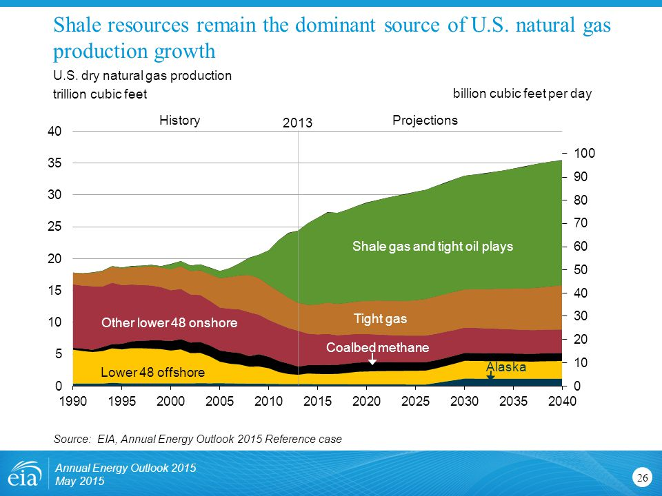 Shale gas and tight oil plays