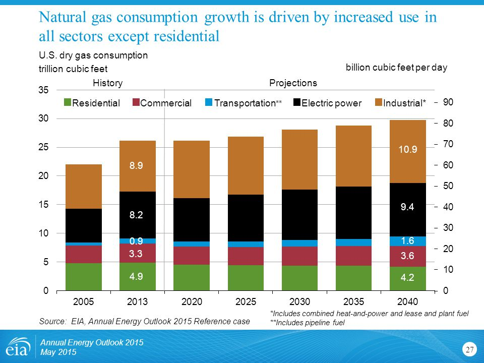 Natural gas consumption growth is driven by increased use in all sectors except residential