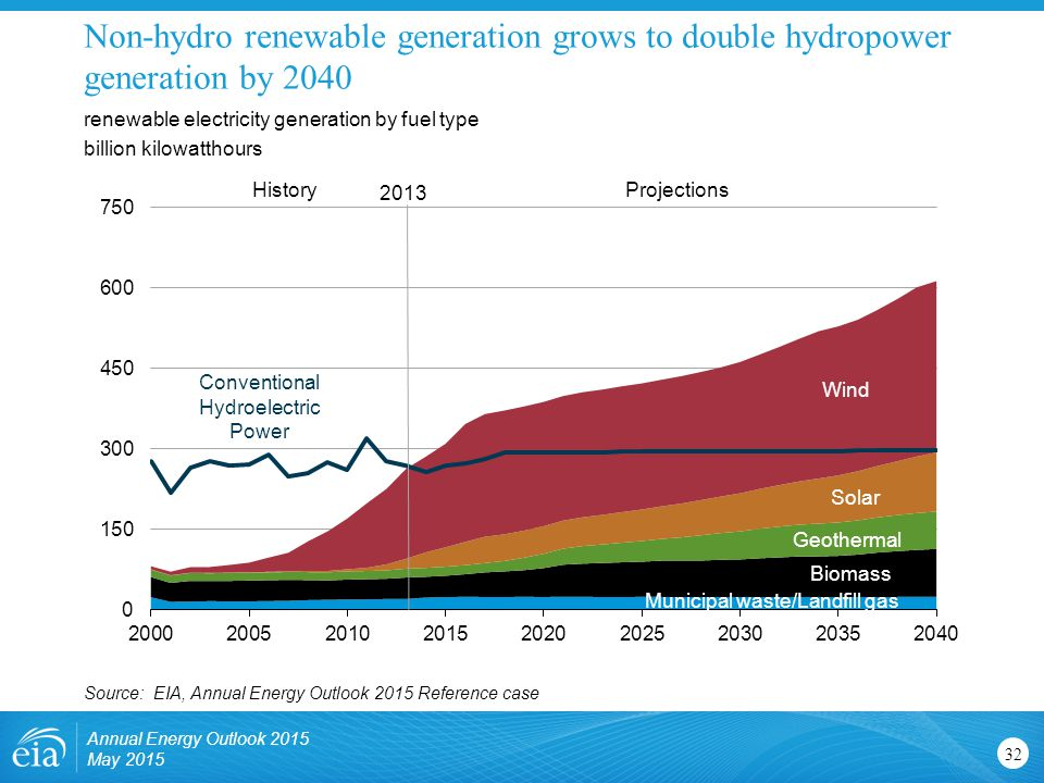 Non-hydro renewable generation grows to double hydropower generation by 2040