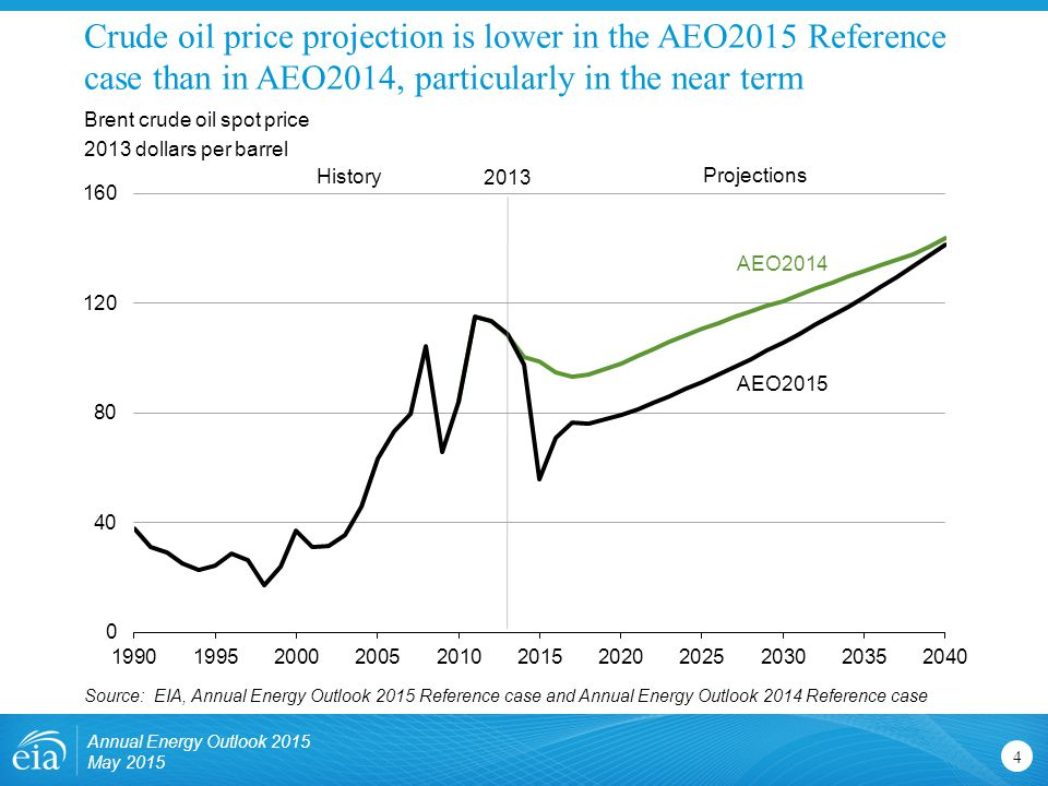 Crude oil price projection is lower in the AEO2015 Reference case than in AEO2014, particularly in the near term