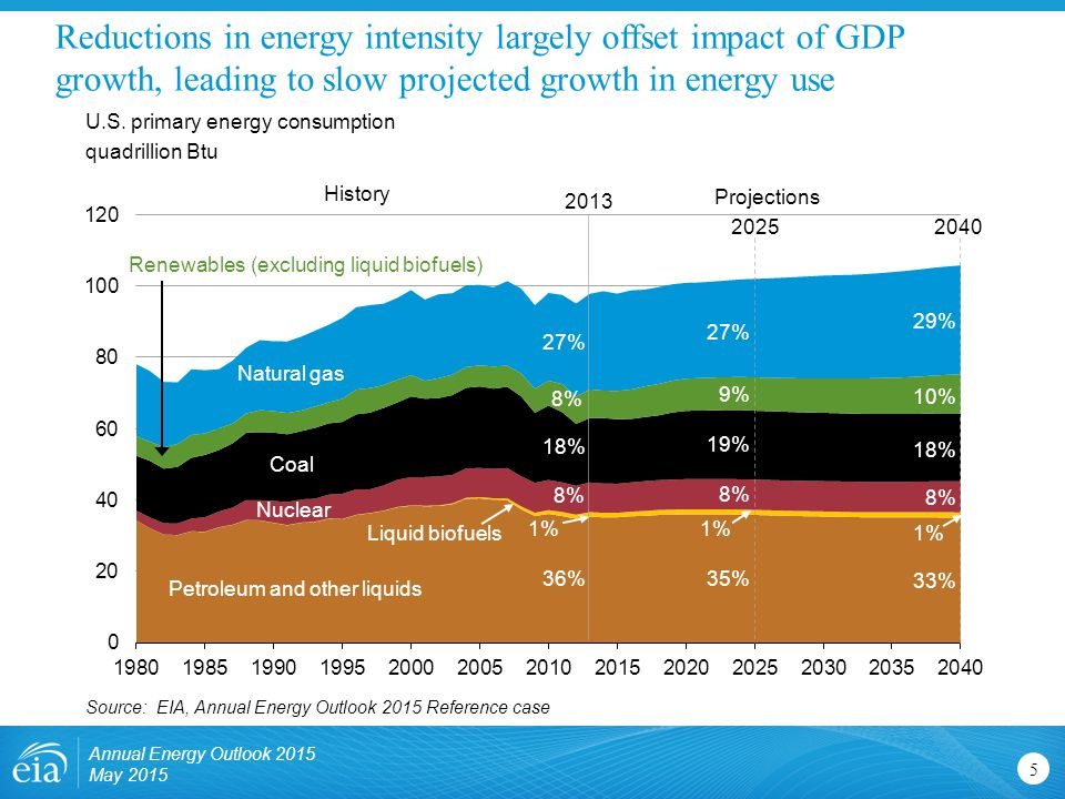 Reductions in energy intensity largely offset impact of GDP growth, leading to slow projected growth in energy use