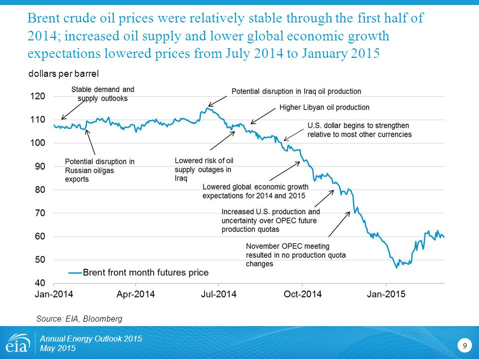 Brent crude oil prices were relatively stable through the first half of 2014; increased oil supply and lower global economic growth expectations lowered prices from July 2014 to January 2015
