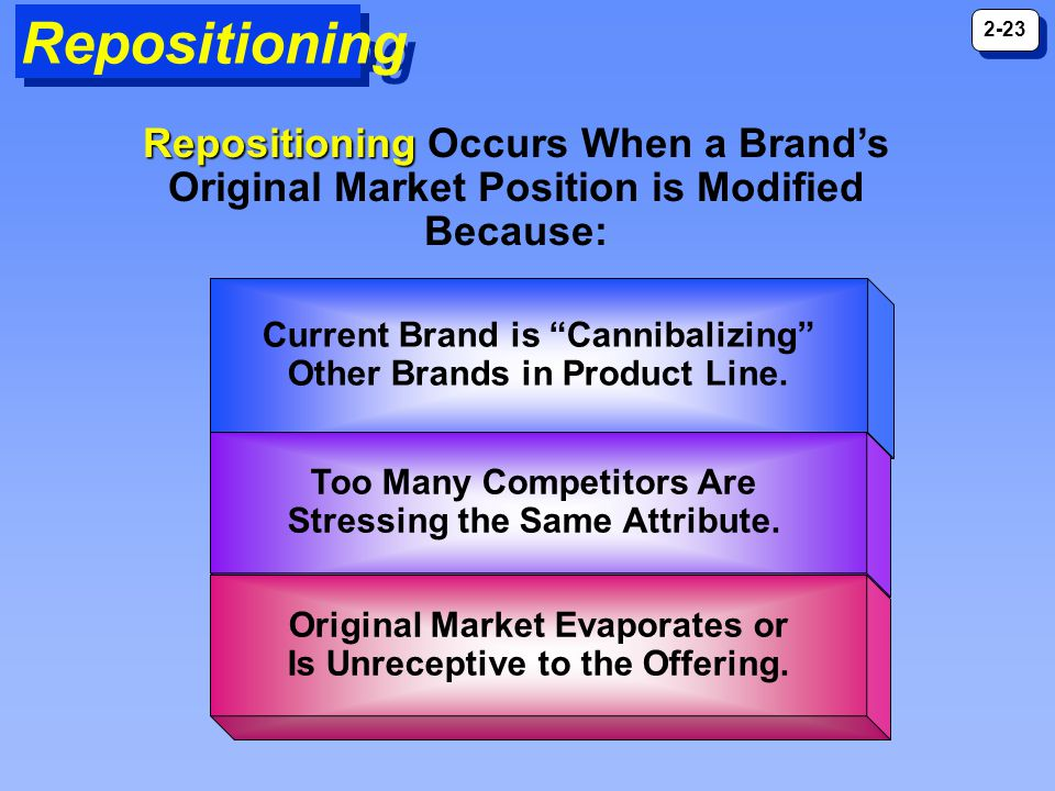 Repositioning Current Brand is Cannibalizing Other Brands in Product Line.