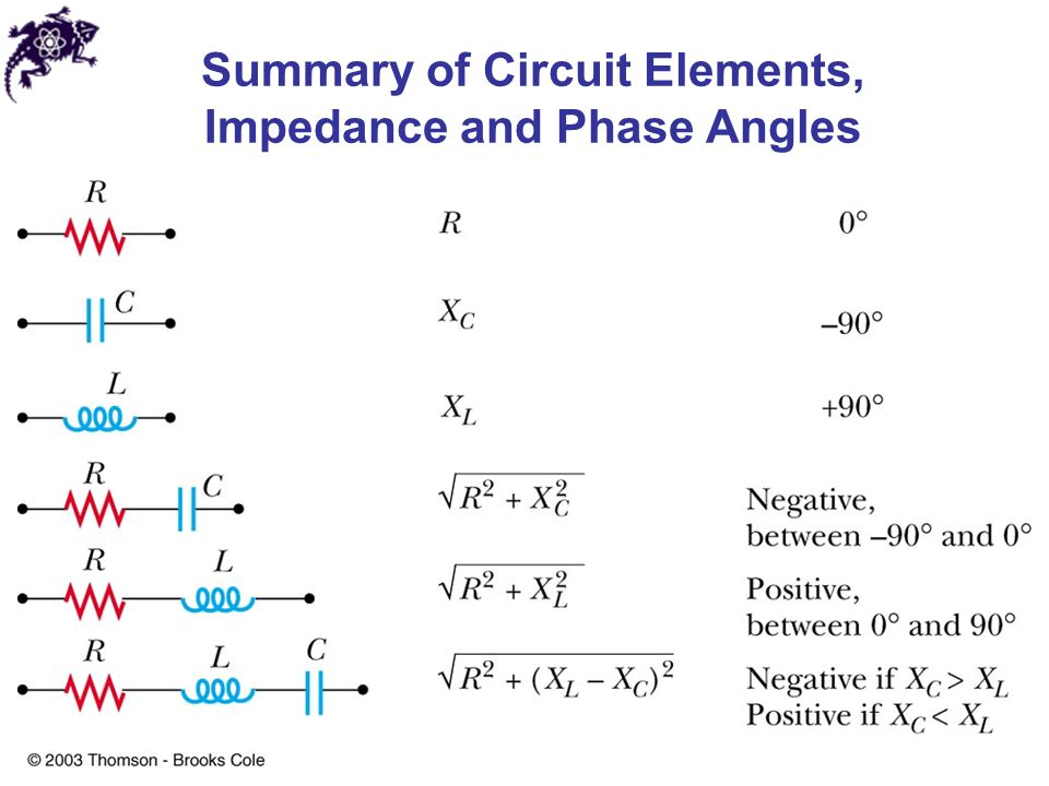 Summary of Circuit Elements, Impedance and Phase Angles