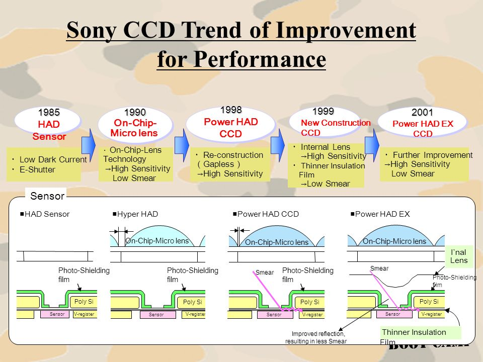 Sony CCD Trend of Improvement