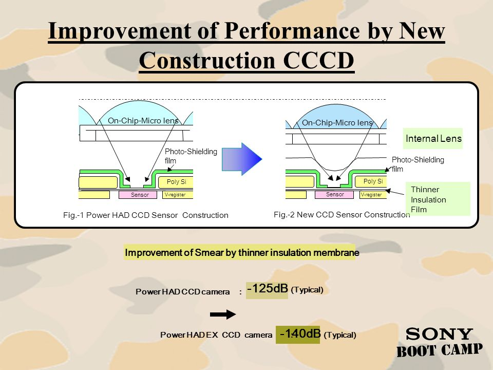 Improvement of Performance by New Construction CCCD