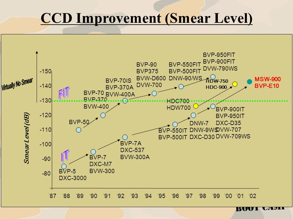 CCD Improvement (Smear Level)