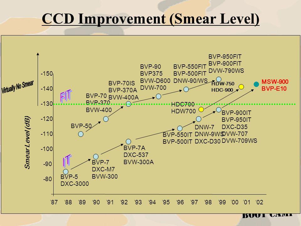CCD Improvement (Smear Level)